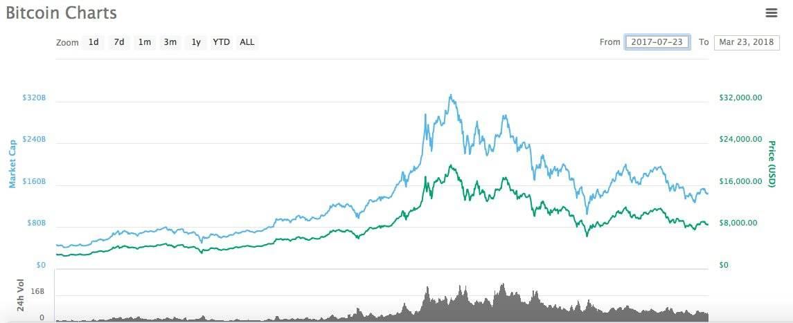 estrategia comerciant bitcoin bitcoin valoare piața de pe piața monedelor