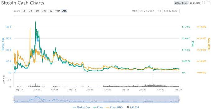 estrategia comerciant bitcoin 1 2 bitcoin