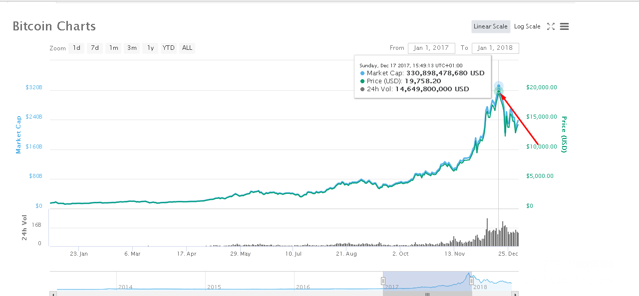 invertir en bitcoin comerciant