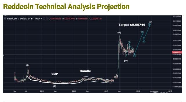 reddcoin btc tradingview)